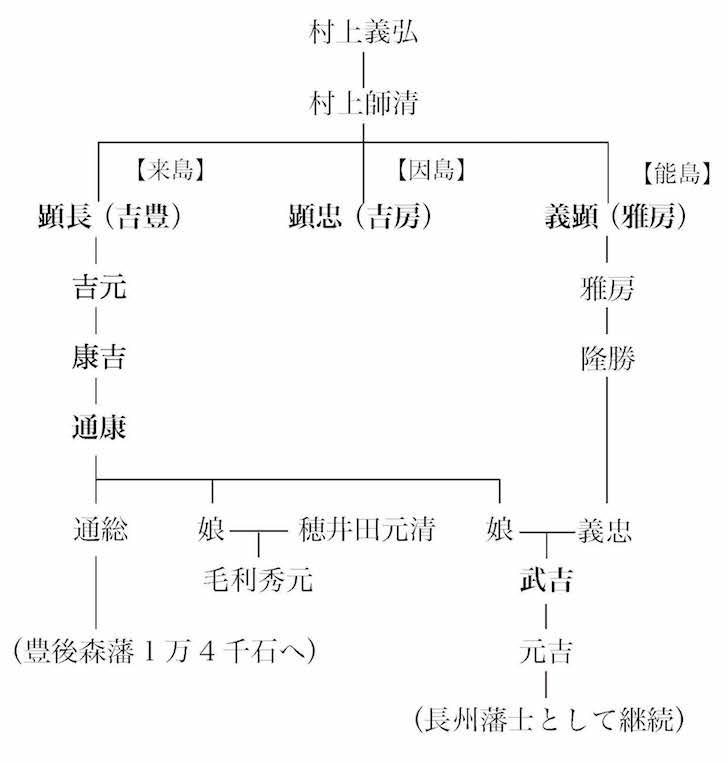 村上家系図